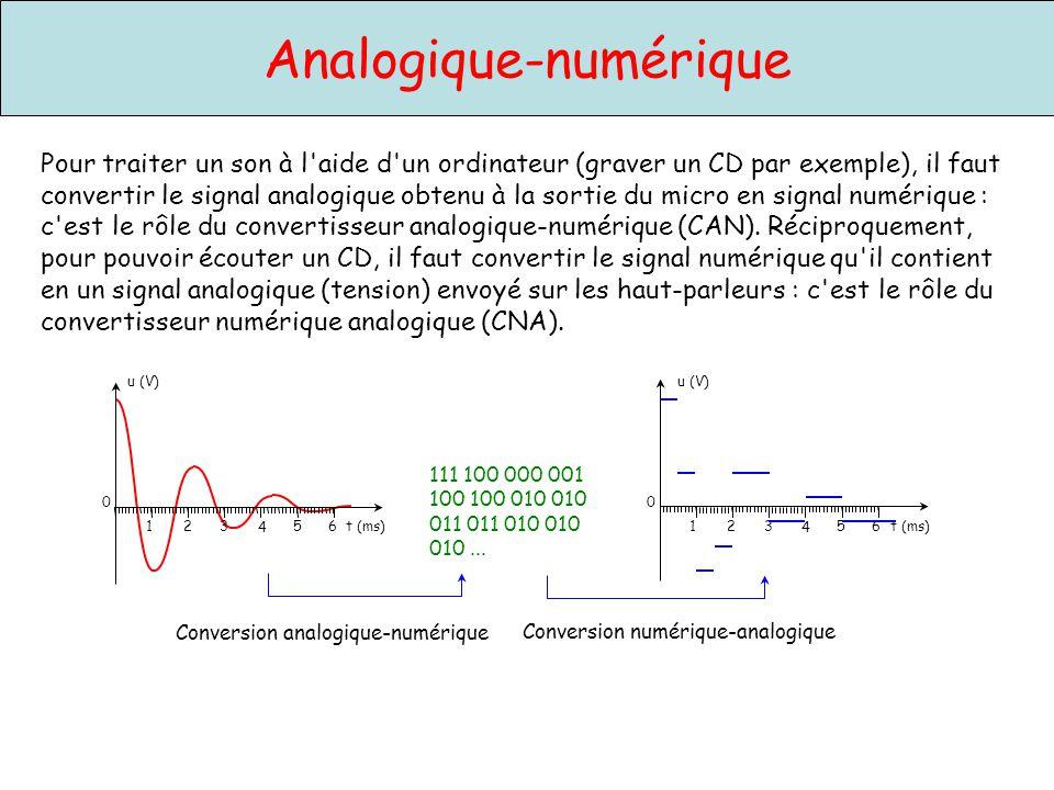 Analogique-numérique u (V) 0 4 1235 t (ms)6 u (V) 0 4 1235 t (ms)6 u (V) 0 4 1235 t (ms)6 Conversion analogique-numérique On peut décomposer la conversion en deux étapes : l échantillonnage et la numérisation.