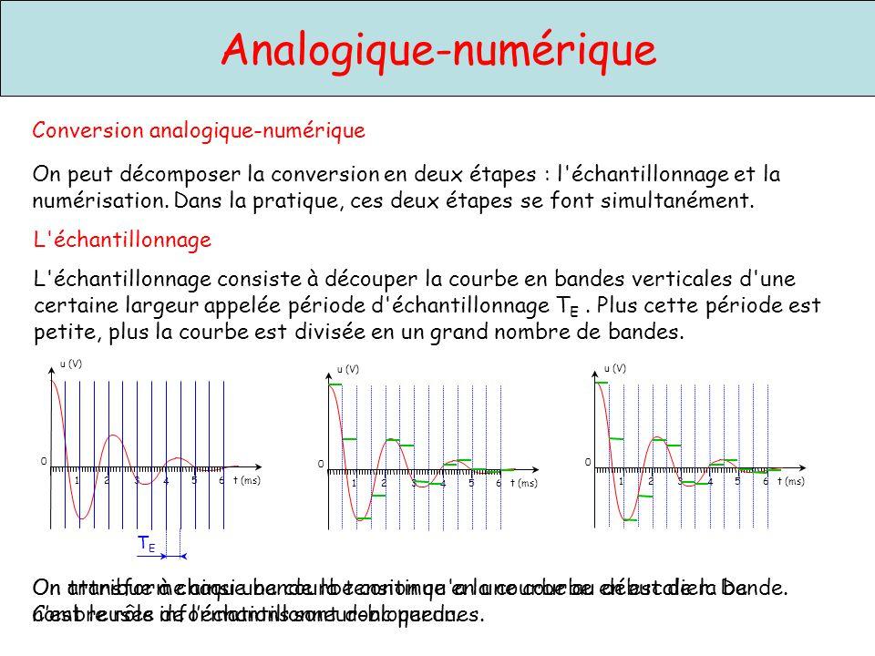 111 110 101 100 011 010 001 000 Analogique-numérique 4 1235 t (ms)6 u (V) 0 bande 1 bande 2 bande 3 bande 4 bande 5 bande 6 bande 7 bande 8 La numérisation La numérisation consiste à découper la courbe en escalier en bandes horizontales et à attribuer à toutes les marches situées dans la même bande, la même valeur entière.