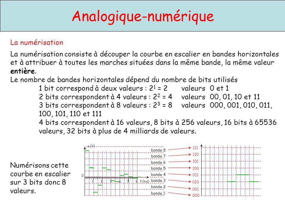111 110 101 100 011 010 001 000 Analogique-numérique 4 1235 t (ms)6 u (V) 0 bande 1 bande 2 bande 3 bande 4 bande 5 bande 6 bande 7 bande 8 La numéris