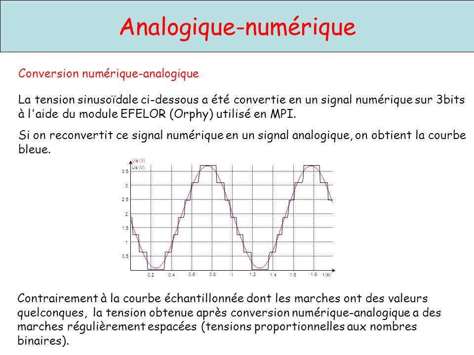 Analogique-numérique Conversion numérique-analogique 0.20.4 0.60.8 1 1.2 1.41.6 1.8 Ue (V) 0.5 1 1.5 2 2.5 3 3.5 t (s) Us (V) La tension sinusoïdale c