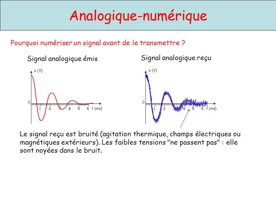 Analogique-numérique Pourquoi numériser un signal avant de le transmettre ? u (V) 0 4 1235 t (ms)6 u (V) 0 4 1235 t (ms)6 Signal analogique émis Signa
