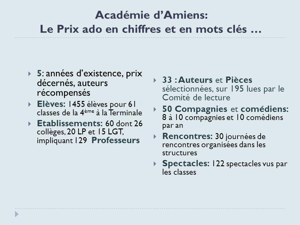 Académie dAmiens: Le Prix ado en chiffres et en mots clés … 5 : années dexistence, prix décernés, auteurs récompensés Elèves: 1455 élèves pour 61 clas