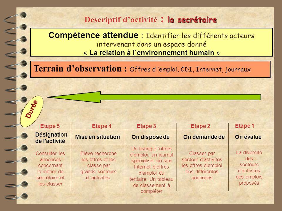 Compétence attendue : Citer les tâches et activités constitutives dun métier observé.