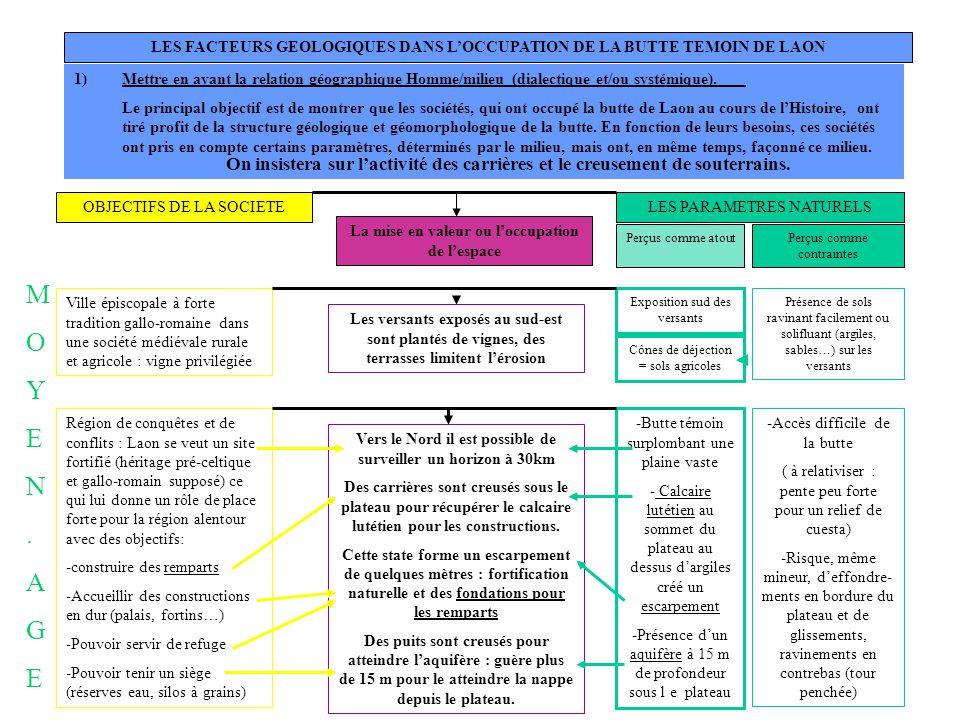 LES FACTEURS GEOLOGIQUES DANS LOCCUPATION DE LA BUTTE TEMOIN DE LAON 1)Mettre en avant la relation géographique Homme/milieu (dialectique et/ou systém