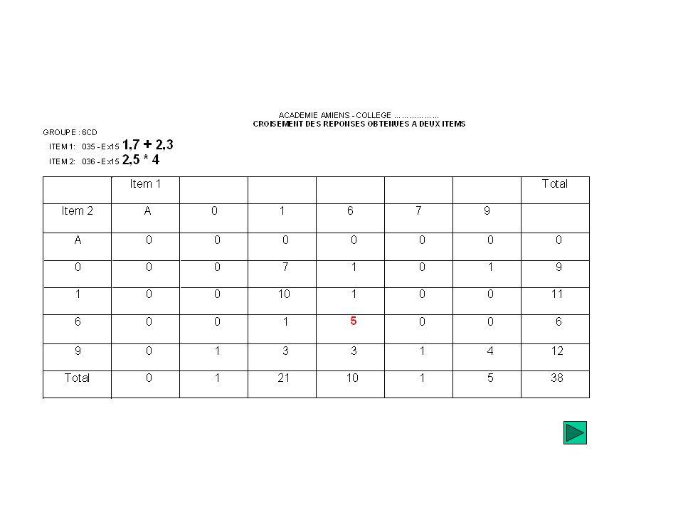 Le diagramme des scores par items permet de repérer les items les plus déficients. Pour cette population délèves, nous observons que cest lexercice 35