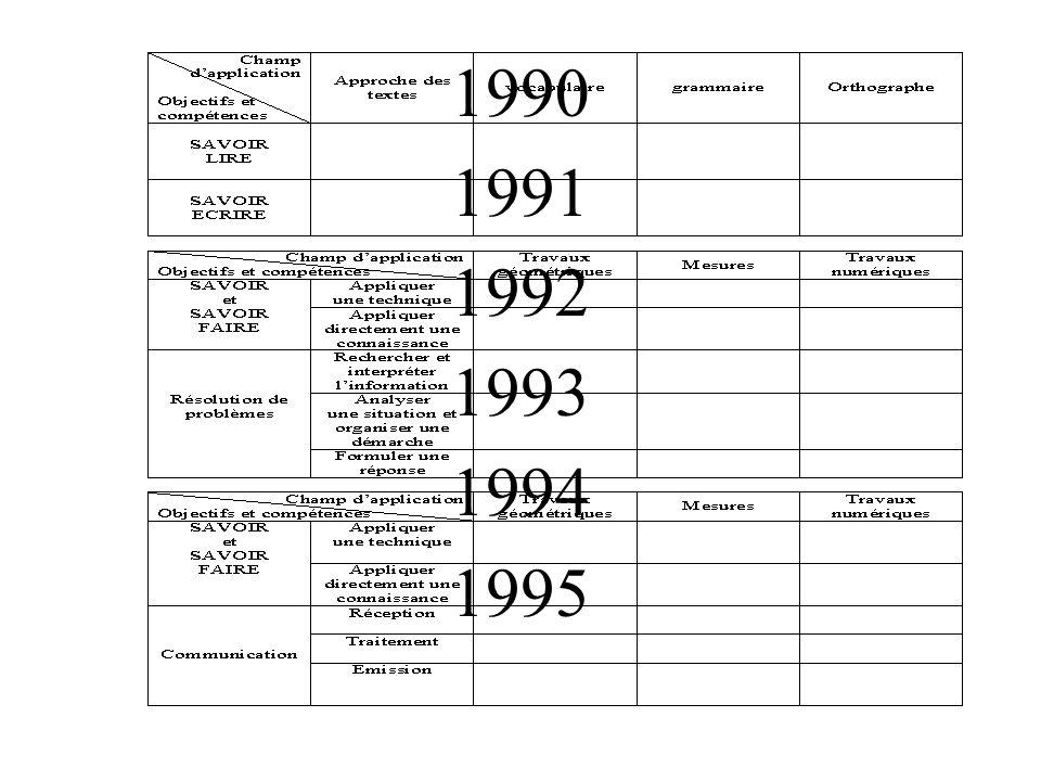 Évaluation 2002 Mise en place dune évaluation en début de cycle central (5 ème ).