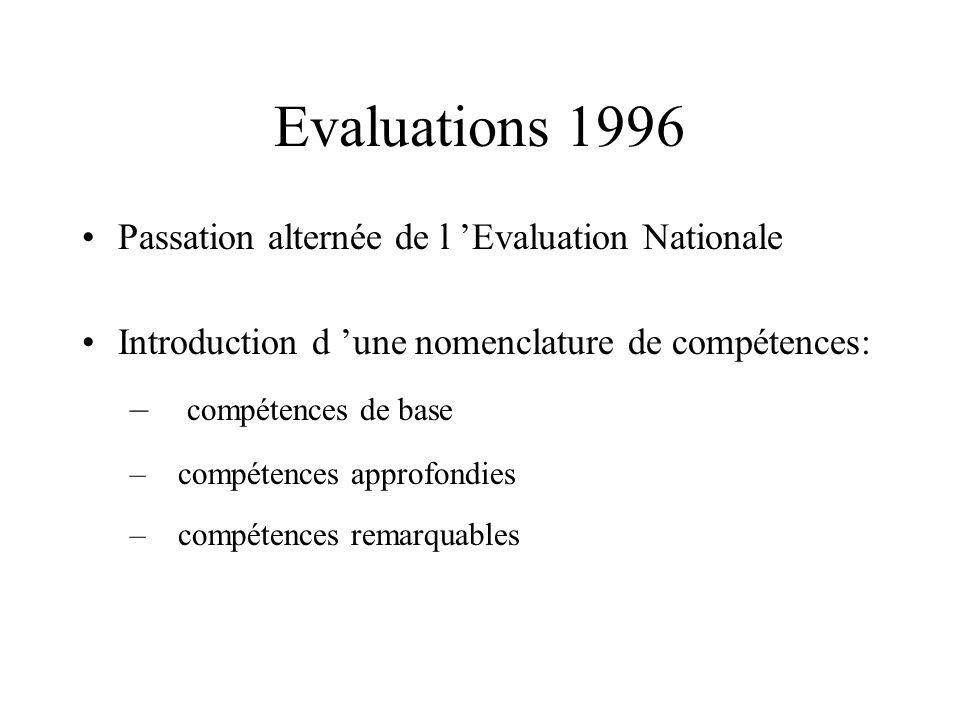 Evaluations 1996 Passation alternée de l Evaluation Nationale Introduction d une nomenclature de compétences: – compétences de base –compétences approfondies –compétences remarquables