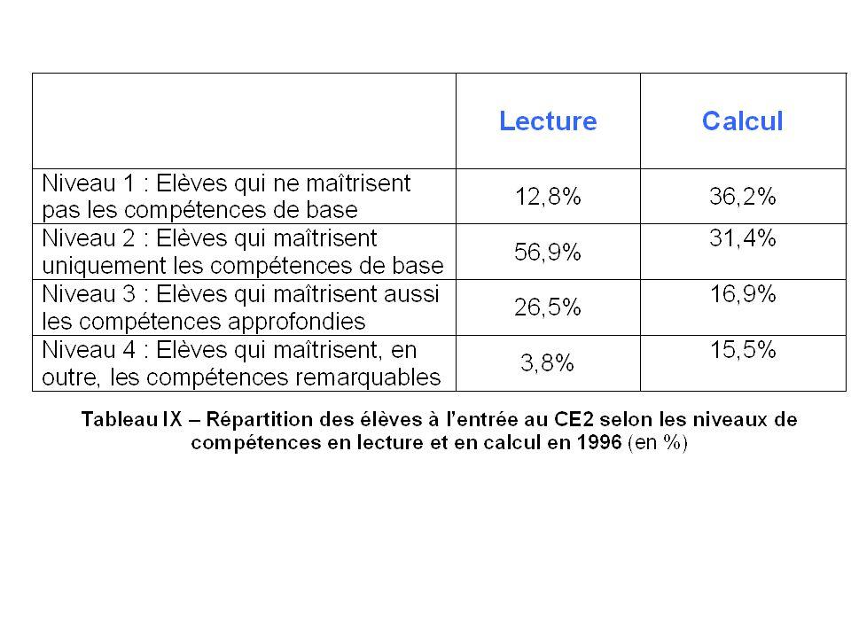 Les nomenclatures des niveaux de compétences en lecture et en calcul pour le CE2 et de 6ème ont été construites à partir des épreuves dévaluation de septembre 1996.