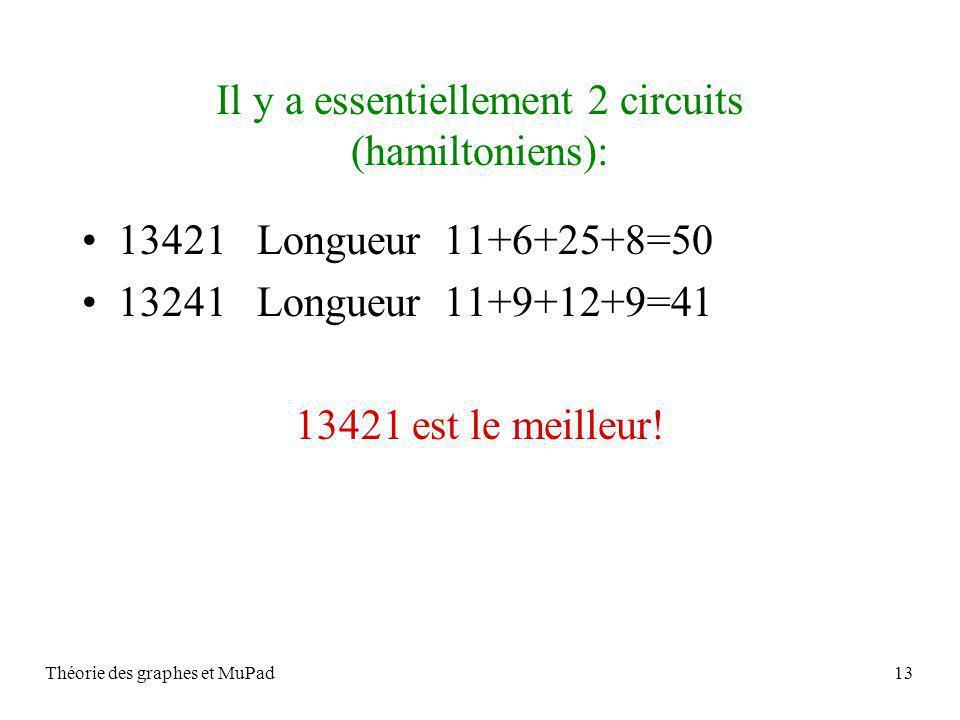 Théorie des graphes et MuPad13 Il y a essentiellement 2 circuits (hamiltoniens): 13421 Longueur 11+6+25+8=50 13241 Longueur 11+9+12+9=41 13421 est le meilleur!