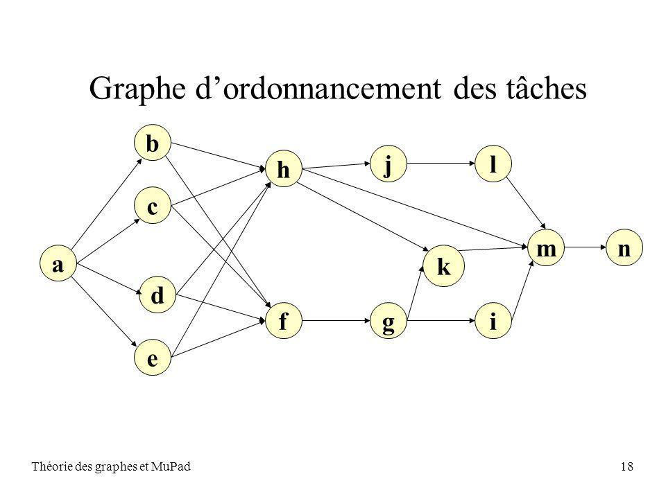 Théorie des graphes et MuPad18 Graphe dordonnancement des tâches a c b h e d igf lj nm k