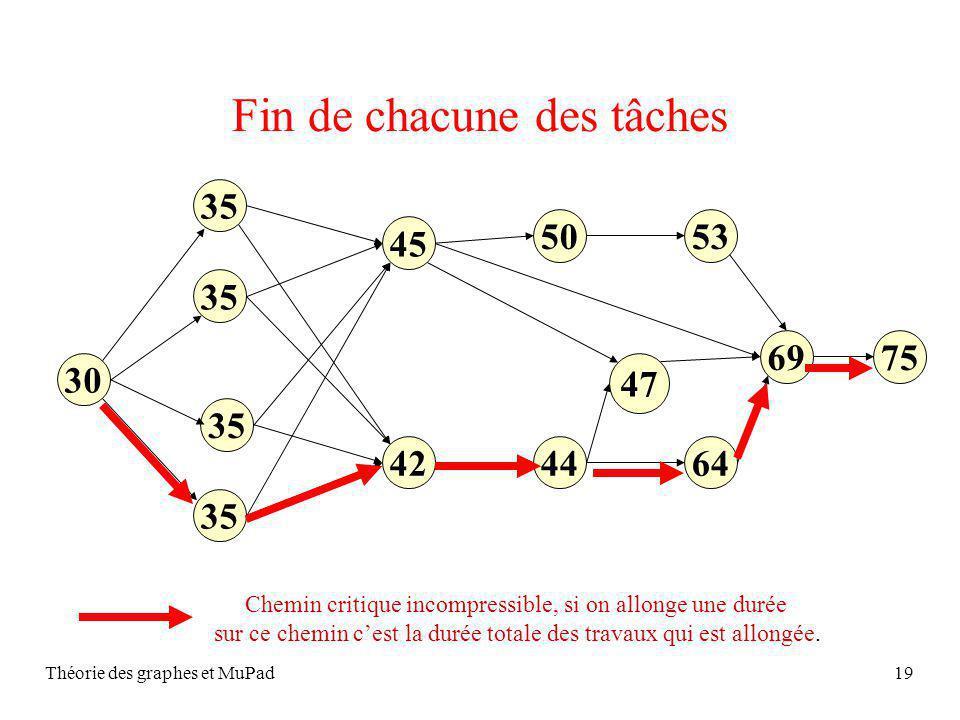 Théorie des graphes et MuPad19 Fin de chacune des tâches 30 35 45 35 644442 5350 7569 47 Chemin critique incompressible, si on allonge une durée sur ce chemin cest la durée totale des travaux qui est allongée.
