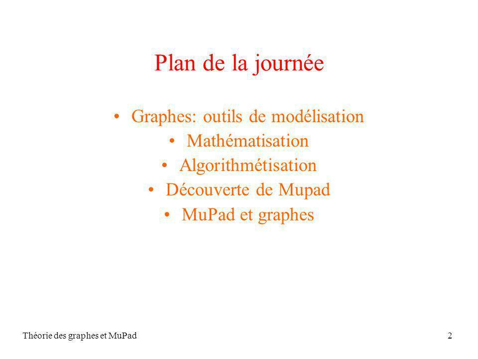 Théorie des graphes et MuPad2 Plan de la journée Graphes: outils de modélisation Mathématisation Algorithmétisation Découverte de Mupad MuPad et graphes