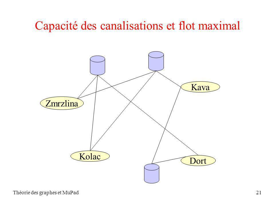 Théorie des graphes et MuPad21 Capacité des canalisations et flot maximal Zmrzlina Kava Kolac Dort