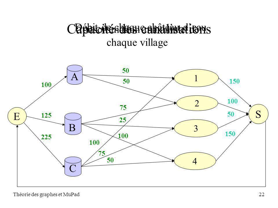 Théorie des graphes et MuPad22 Débit de chaque château deau Capacité des canalisations A C 2 1 4 3 B 50 75 25 100 75 50 E 100 125 225 Consommation maximale de chaque village S 150 100 50 150