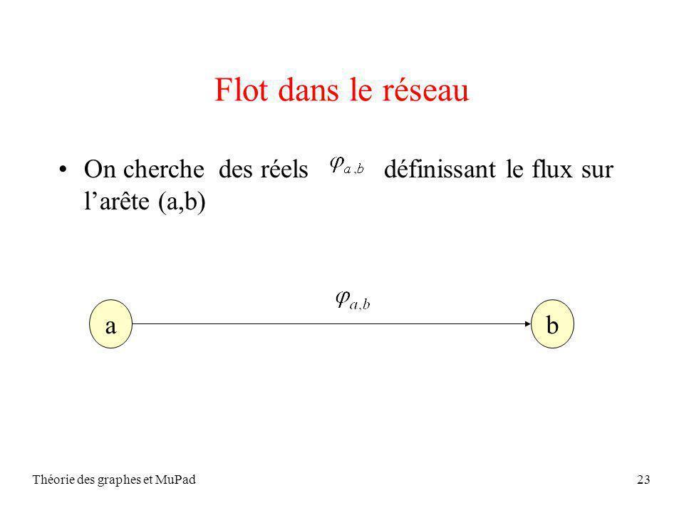 Théorie des graphes et MuPad23 Flot dans le réseau On cherche des réels définissant le flux sur larête (a,b) ab