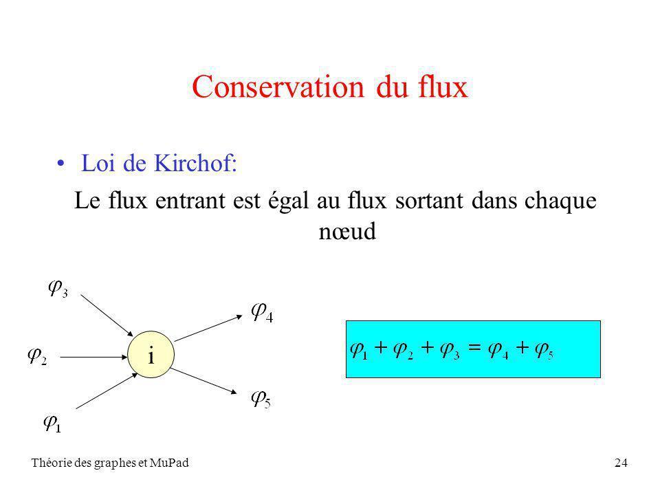 Théorie des graphes et MuPad24 Conservation du flux Loi de Kirchof: Le flux entrant est égal au flux sortant dans chaque nœud i