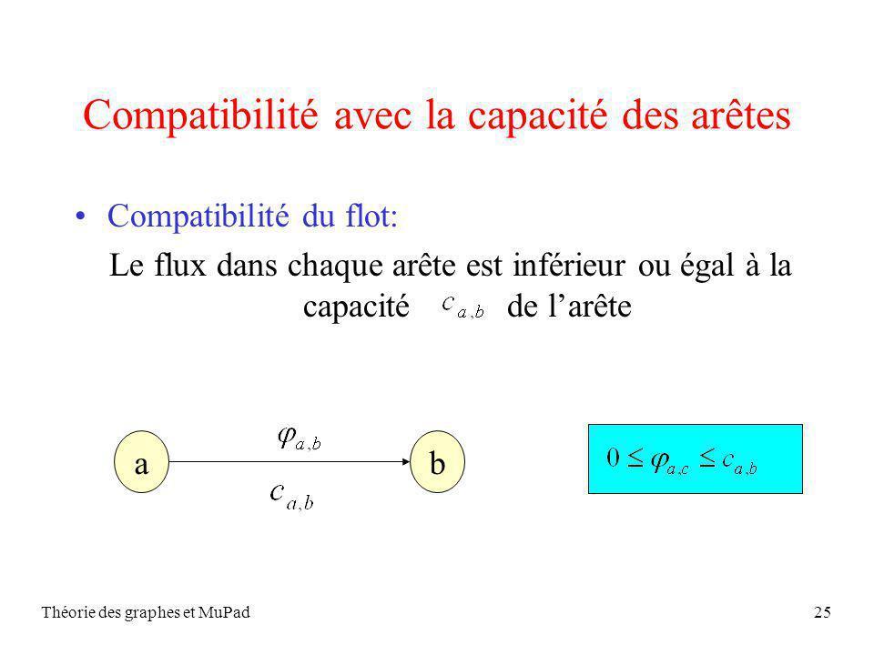 Théorie des graphes et MuPad25 Compatibilité avec la capacité des arêtes Compatibilité du flot: Le flux dans chaque arête est inférieur ou égal à la capacité de larête ab