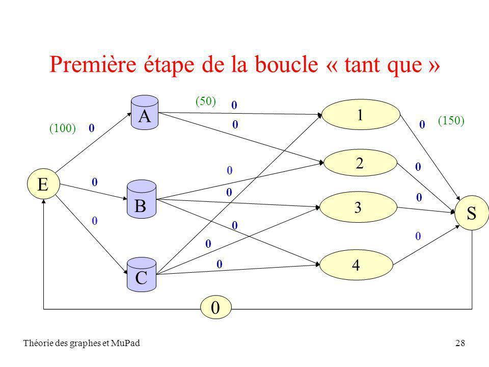 Théorie des graphes et MuPad28 Première étape de la boucle « tant que » S A C 2 1 4 3 B 0 0 0 E 0 0 0 0 0 0 0 0 400 0 0 0 0 (100) (50) (150)