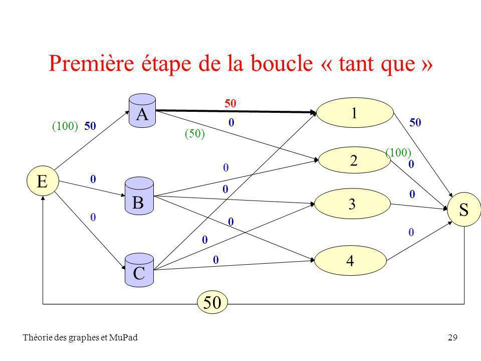 Théorie des graphes et MuPad29 Première étape de la boucle « tant que » S A C 2 1 4 3 B 0 0 0 E 0 0 50 0 0 0 400 50 0 0 0 (100) (50) (100)