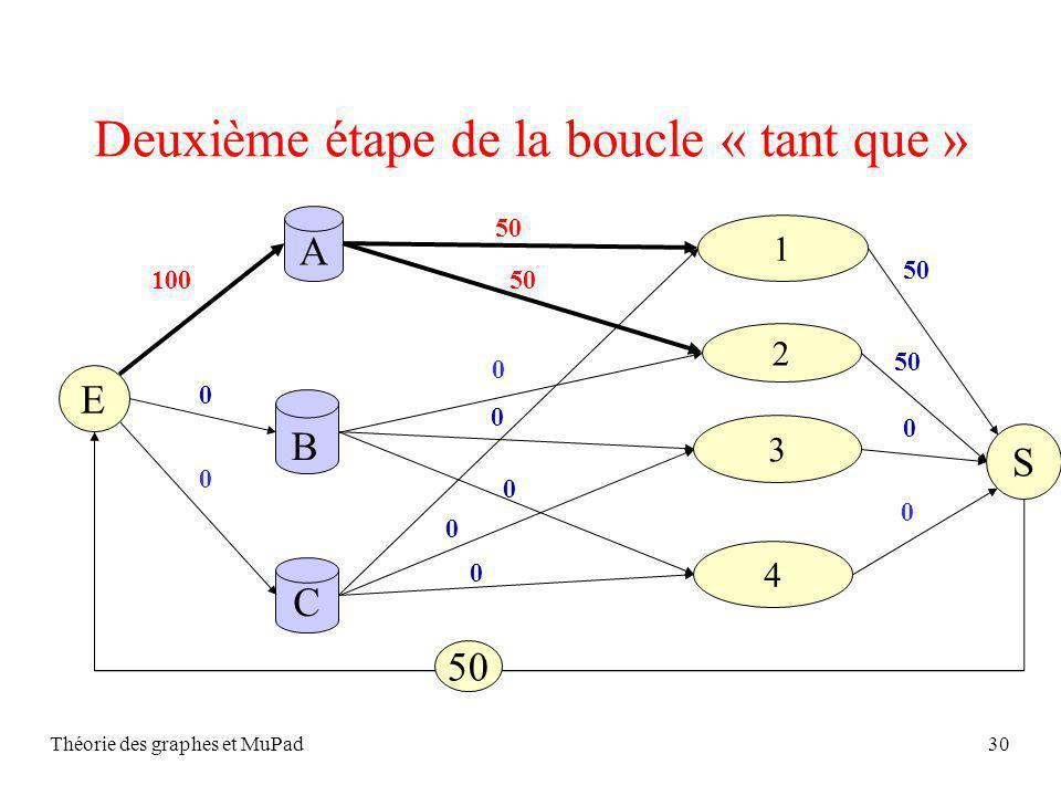 Théorie des graphes et MuPad30 Deuxième étape de la boucle « tant que » S A C 2 1 4 3 B 0 0 E 0 0 50 0 0 400 50 0 0 0 100