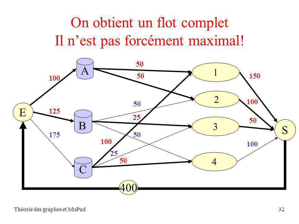 Théorie des graphes et MuPad32 On obtient un flot complet Il nest pas forcément maximal! S A C 2 1 4 3 B 50 25 50 100 25 50 E 100 125 175 150 100 50 1