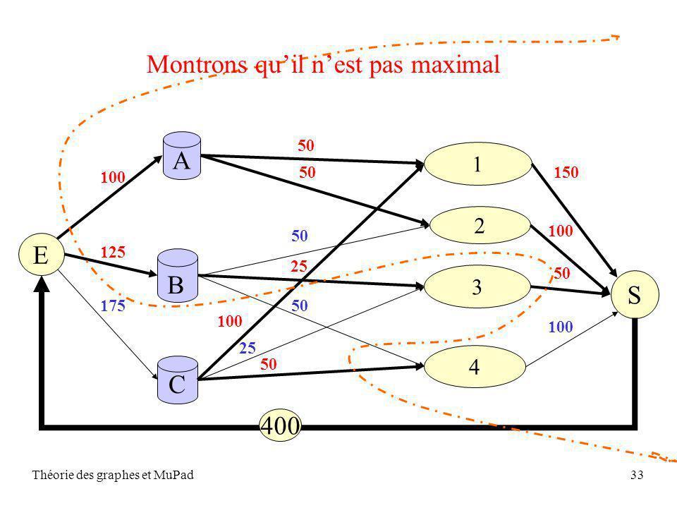 Théorie des graphes et MuPad33 S A C 2 1 4 3 B 50 25 50 100 25 50 E 100 125 175 150 100 50 100 400 Montrons quil nest pas maximal
