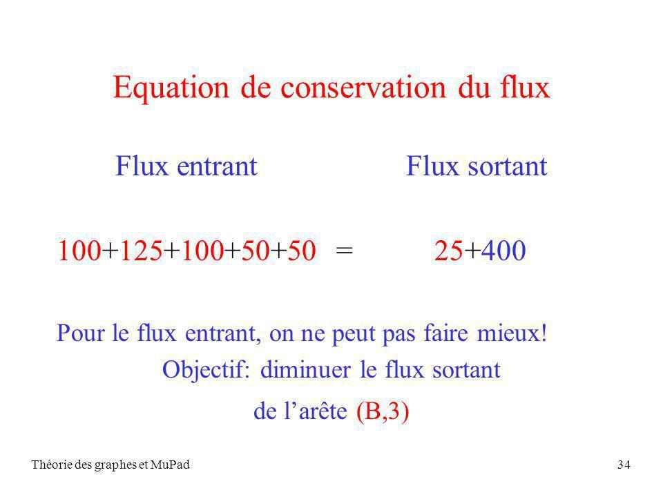 Théorie des graphes et MuPad34 Equation de conservation du flux Flux entrant Flux sortant 100+125+100+50+50 = 25+400 Pour le flux entrant, on ne peut pas faire mieux.