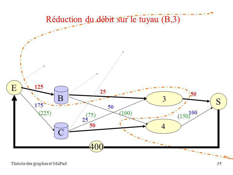 Théorie des graphes et MuPad35 S C 4 3 B 50 25 50 E 125 175 50 100 400 Réduction du débit sur le tuyau (B,3) (225) (75) (100) (150)