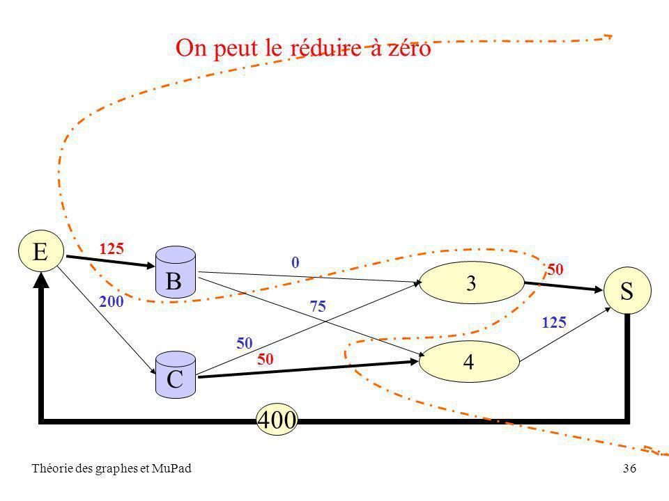Théorie des graphes et MuPad36 S C 4 3 B 50 E 125 50 75 0 50 200 125 400 On peut le réduire à zéro