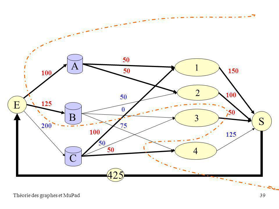 Théorie des graphes et MuPad39 S A C 2 1 4 3 B 50 100 50 E 100 125 150 100 50 0 75 50 200 125 400 425