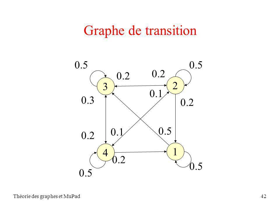 Théorie des graphes et MuPad42 Graphe de transition 1 4 2 3 0.5 0.2 0.3 0.2 0.1 0.2 0.1 0.5