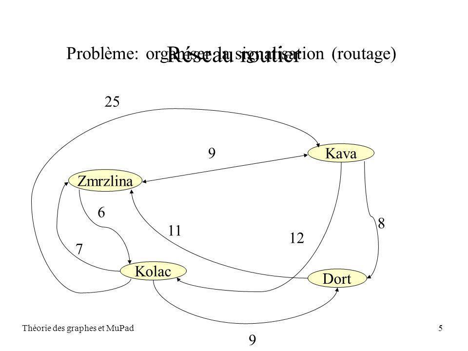 Théorie des graphes et MuPad5 25 9 12 11 8 9 6 7 Zmrzlina Kava Kolac Dort Réseau routier Problème: organiser la signalisation (routage)