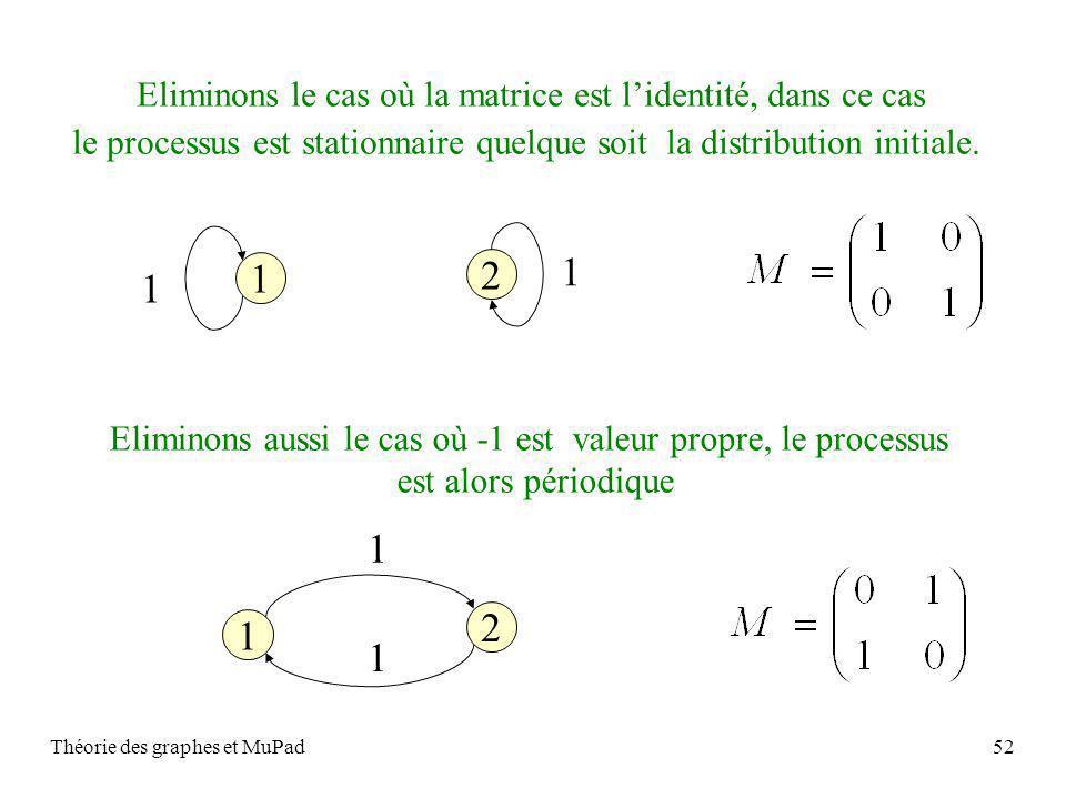 Théorie des graphes et MuPad52 Eliminons le cas où la matrice est lidentité, dans ce cas le processus est stationnaire quelque soit la distribution initiale.
