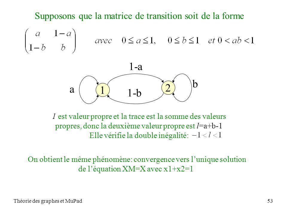 Théorie des graphes et MuPad53 Supposons que la matrice de transition soit de la forme 1 est valeur propre et la trace est la somme des valeurs propres, donc la deuxième valeur propre est l=a+b-1 Elle vérifie la double inégalité: On obtient le même phénomène: convergence vers lunique solution de léquation XM=X avec x1+x2=1 1 2 1-a 1-b a b