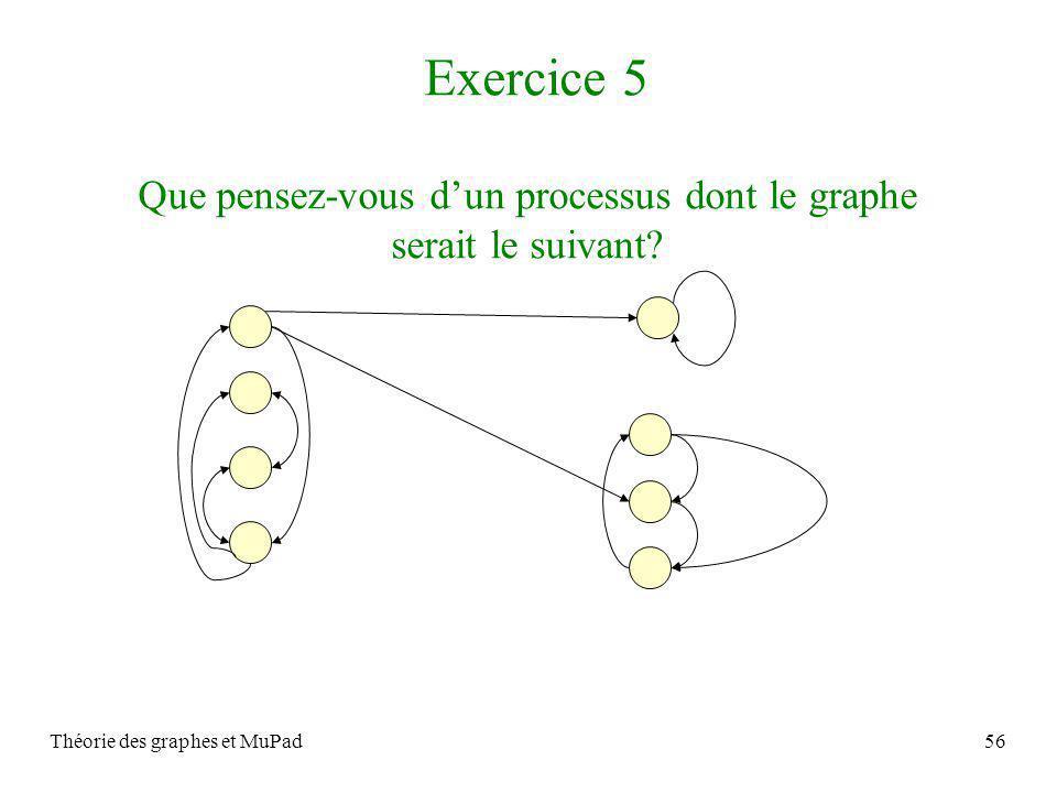 Théorie des graphes et MuPad56 Exercice 5 Que pensez-vous dun processus dont le graphe serait le suivant?