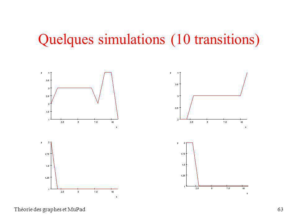 Théorie des graphes et MuPad63 Quelques simulations (10 transitions)