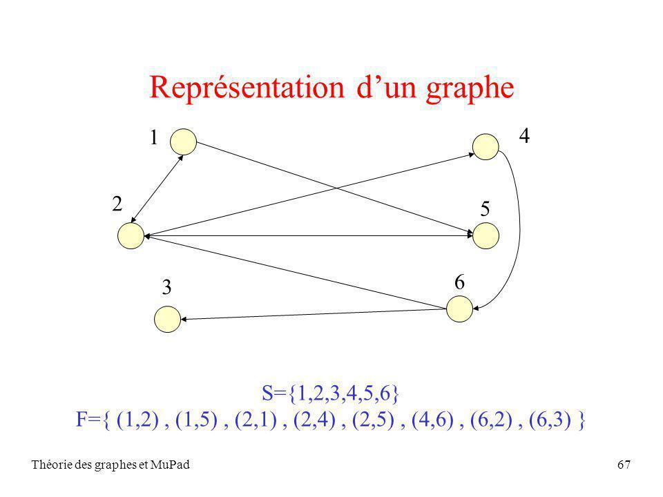 Théorie des graphes et MuPad67 Représentation dun graphe 1 2 3 4 5 6 S={1,2,3,4,5,6} F={ (1,2), (1,5), (2,1), (2,4), (2,5), (4,6), (6,2), (6,3) }