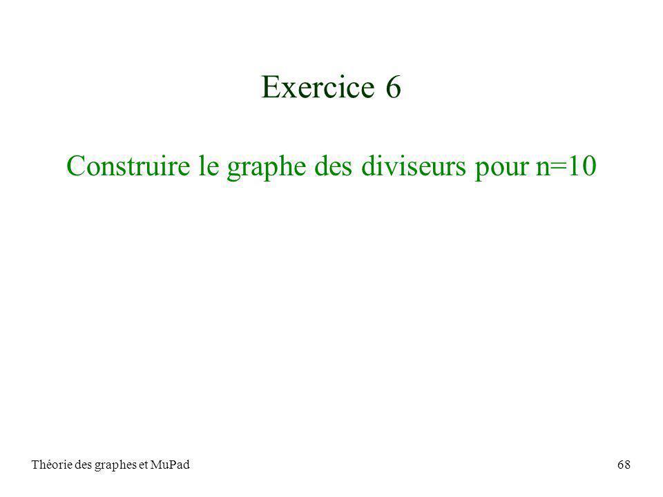 Théorie des graphes et MuPad68 Exercice 6 Construire le graphe des diviseurs pour n=10