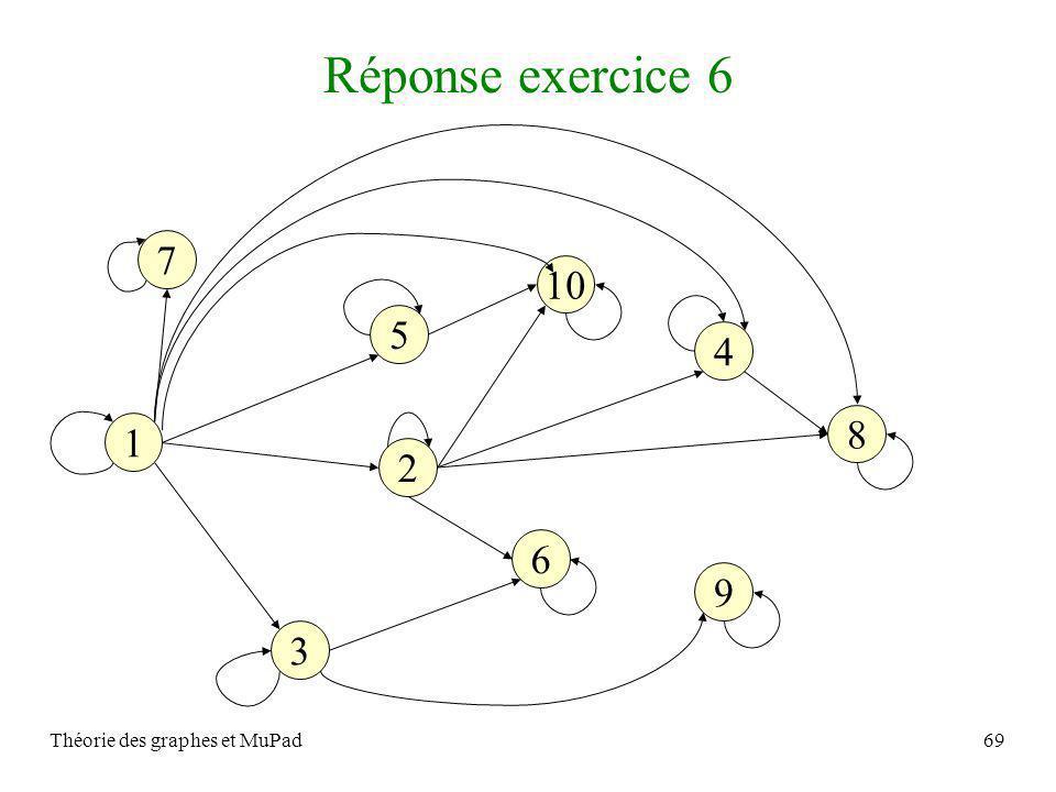 Théorie des graphes et MuPad69 Réponse exercice 6 1 9 8 10 5 3 6 4 2 7