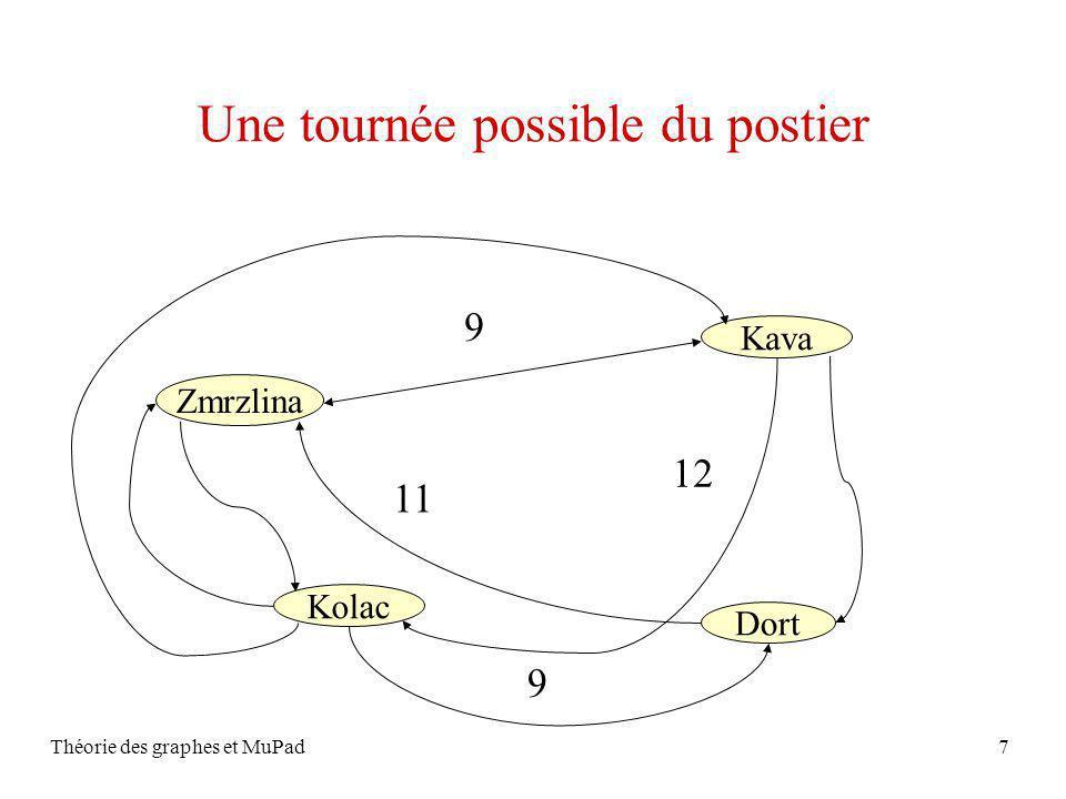 Théorie des graphes et MuPad7 Zmrzlina Kava Kolac Dort Une tournée possible du postier 9 11 12 9