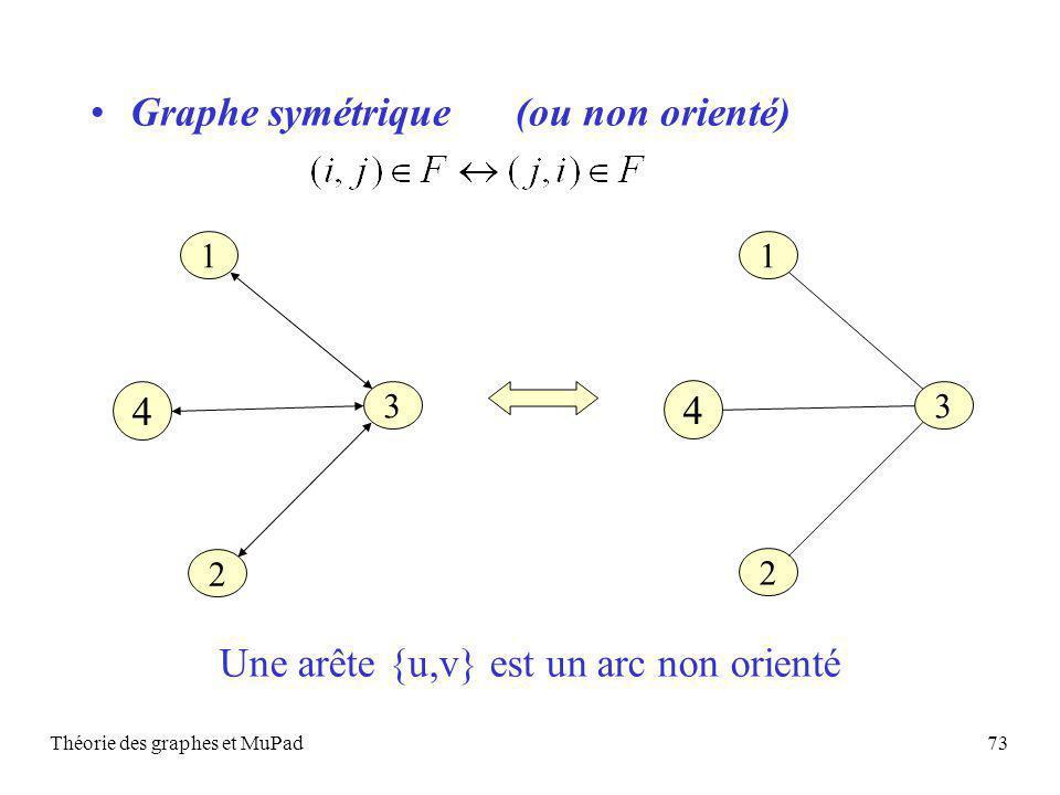 Théorie des graphes et MuPad73 Graphe symétrique (ou non orienté) 1 3 2 4 1 3 2 4 Une arête {u,v} est un arc non orienté