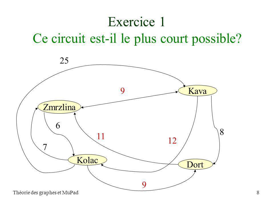 Théorie des graphes et MuPad8 Exercice 1 Ce circuit est-il le plus court possible? 25 9 12 11 8 9 6 7 Zmrzlina Kava Kolac Dort