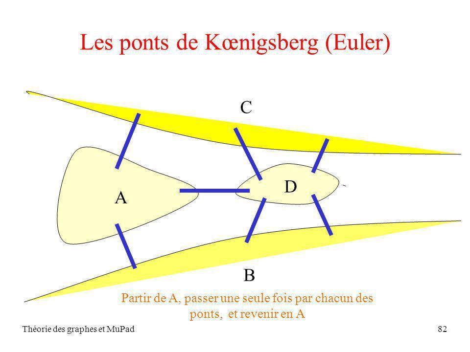 Théorie des graphes et MuPad82 Les ponts de Kœnigsberg (Euler) A B C D Partir de A, passer une seule fois par chacun des ponts, et revenir en A