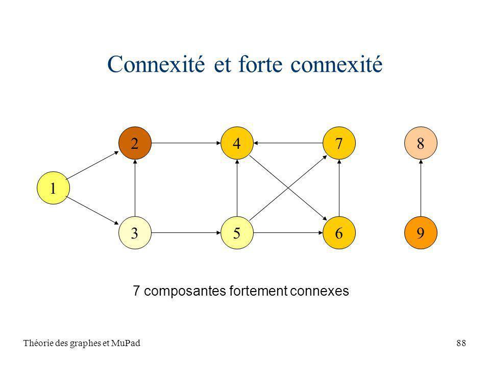 Théorie des graphes et MuPad88 Connexité et forte connexité 1 2 3 47 56 8 9 7 composantes fortement connexes