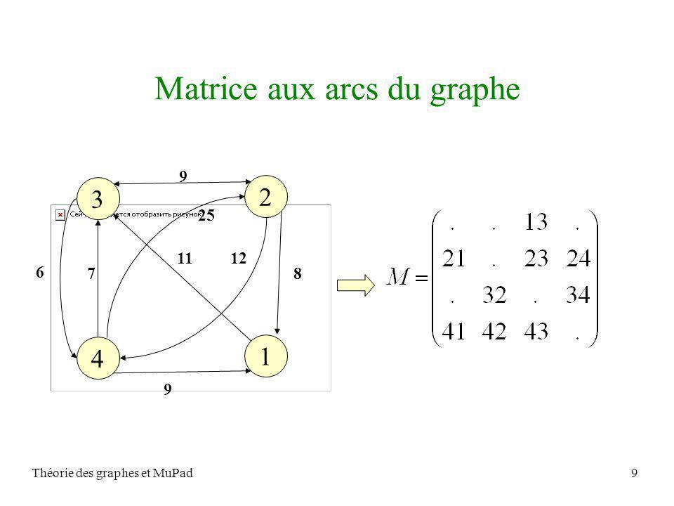 Théorie des graphes et MuPad9 Matrice aux arcs du graphe 1 4 2 3 8 9 12 25 11 6 7 9