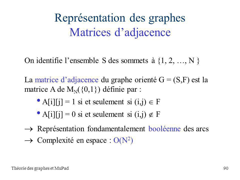 Théorie des graphes et MuPad90 Représentation des graphes Matrices dadjacence On identifie lensemble S des sommets à {1, 2, …, N } La matrice dadjacence du graphe orienté G = (S,F) est la matrice A de M N ({0,1}) définie par : A[i][j] = 1 si et seulement si (i,j) F A[i][j] = 0 si et seulement si (i,j) F Représentation fondamentalement booléenne des arcs Complexité en espace : O(N 2 )