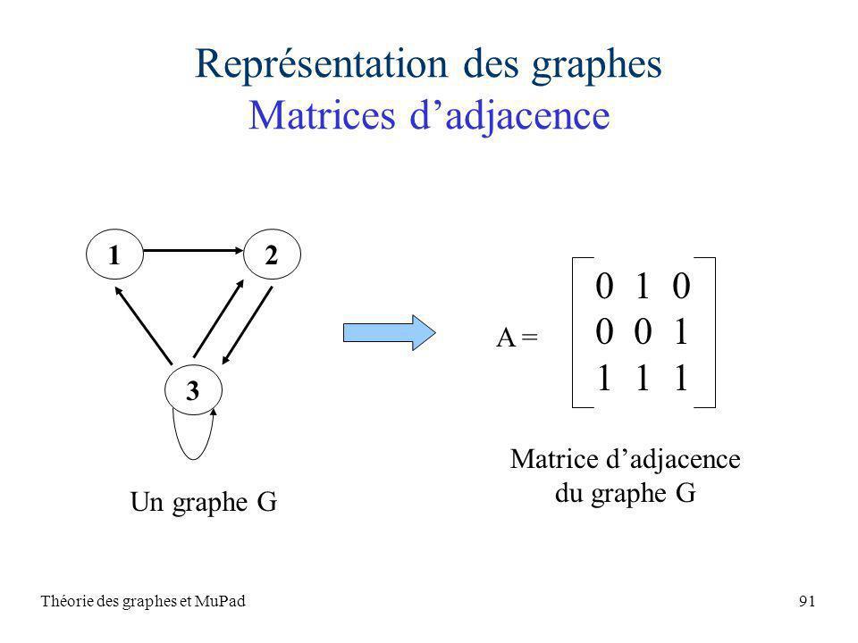 Théorie des graphes et MuPad91 Représentation des graphes Matrices dadjacence 0 1 0 0 0 1 1 1 1 A = Matrice dadjacence du graphe G 12 3 Un graphe G