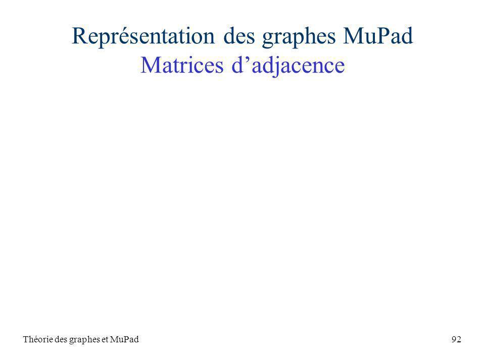 Théorie des graphes et MuPad92 Représentation des graphes MuPad Matrices dadjacence