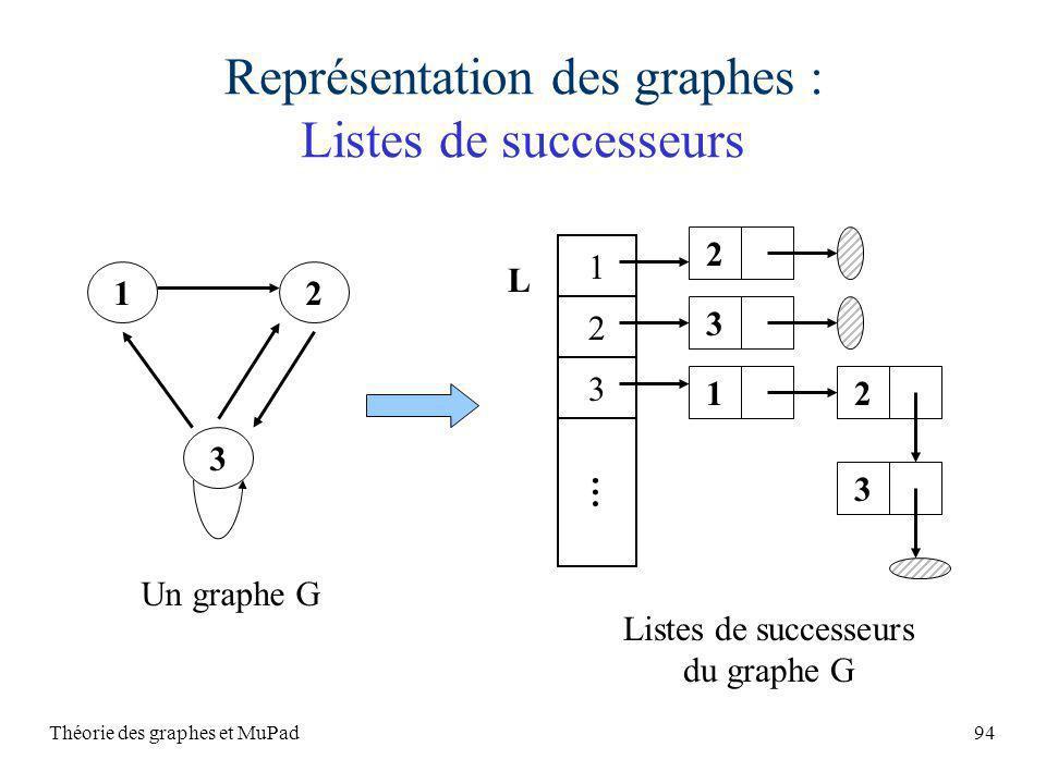Théorie des graphes et MuPad94 Représentation des graphes : Listes de successeurs Listes de successeurs du graphe G 1 2 3 … L 2 3 12 3 12 3 Un graphe G