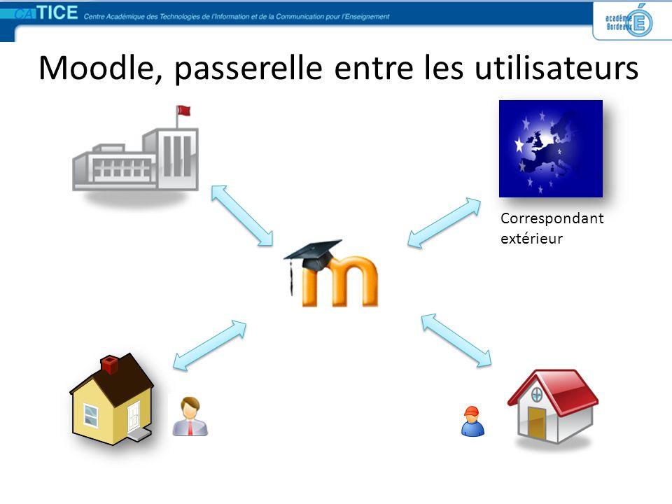 Moodle, passerelle entre les utilisateurs Correspondant extérieur